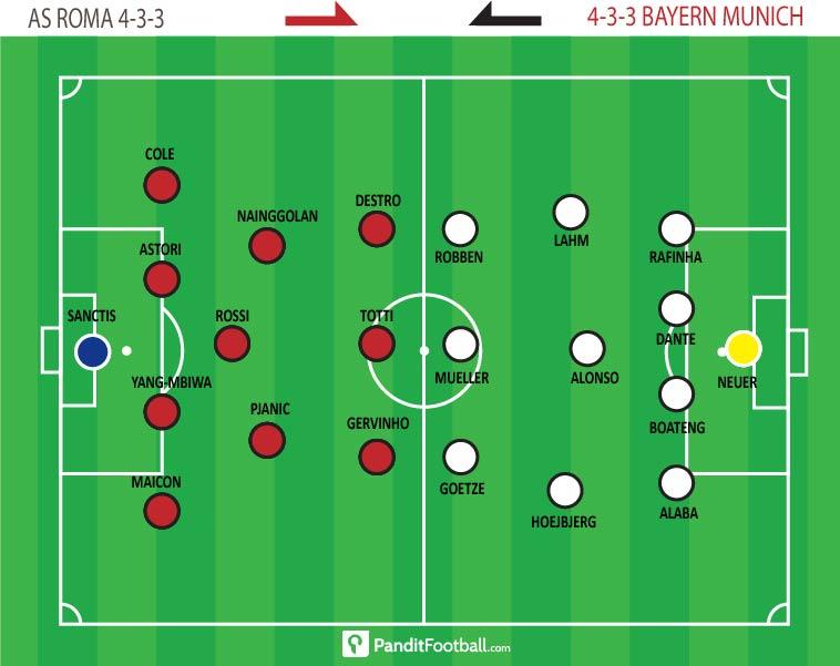Line Up ASR vs Bayern