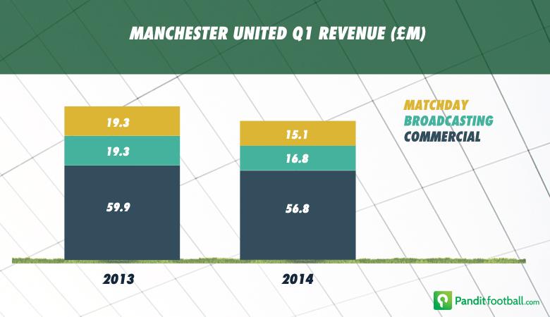Manchester_United_Q1_13_&_14_Finance