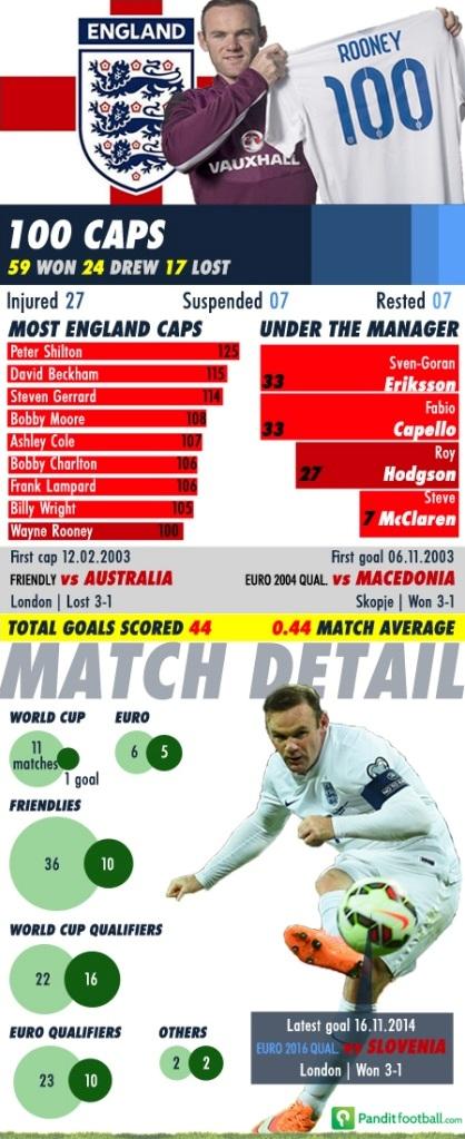 Rooney_100_caps_large