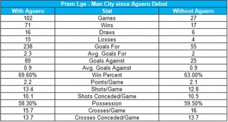 23D7B12200000578-2864230-A_comparison_of_Man_City_s_performances_with_and_without_Aguero_-a-22_1417955522489