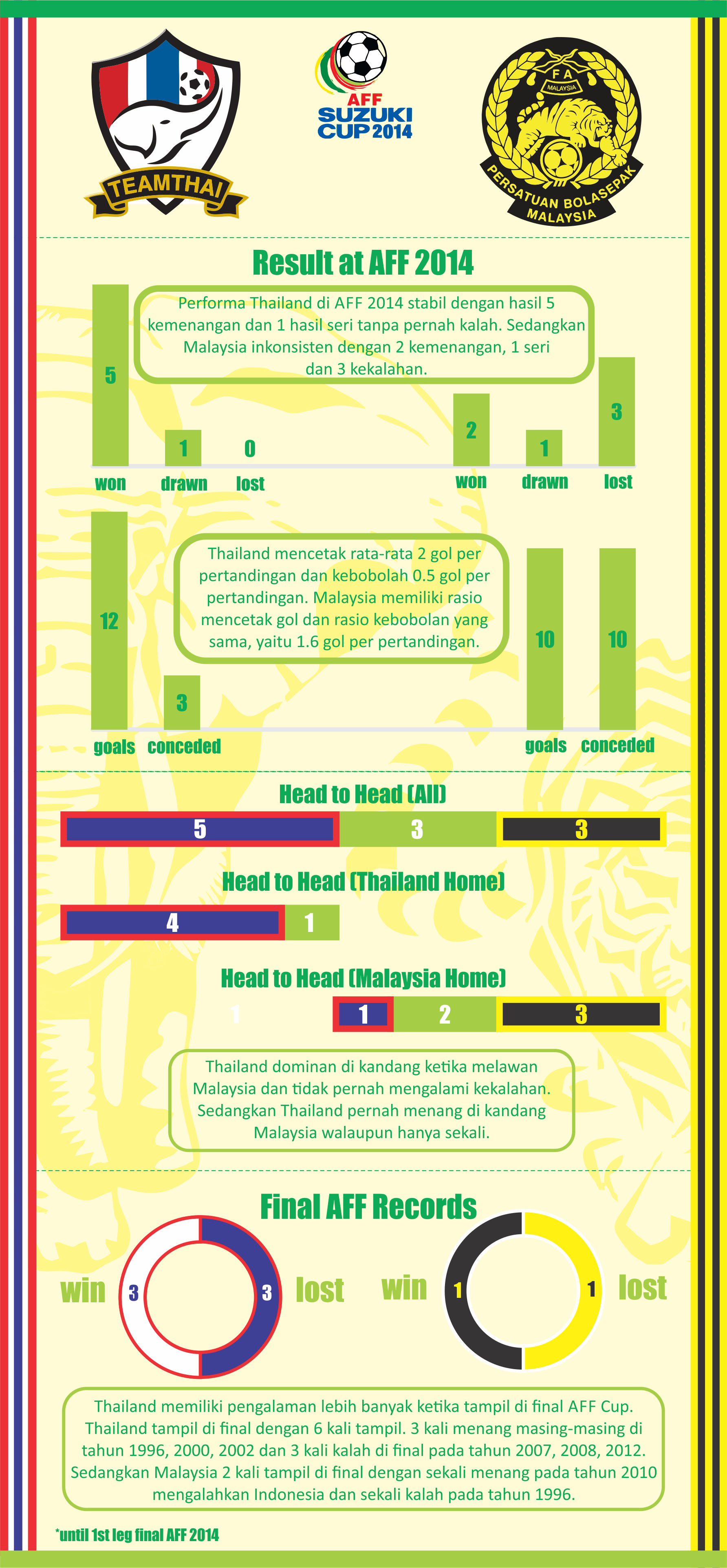 Infografis Final AFF