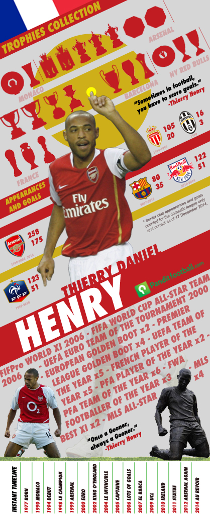 Thierry_Henry_infographics_PFI