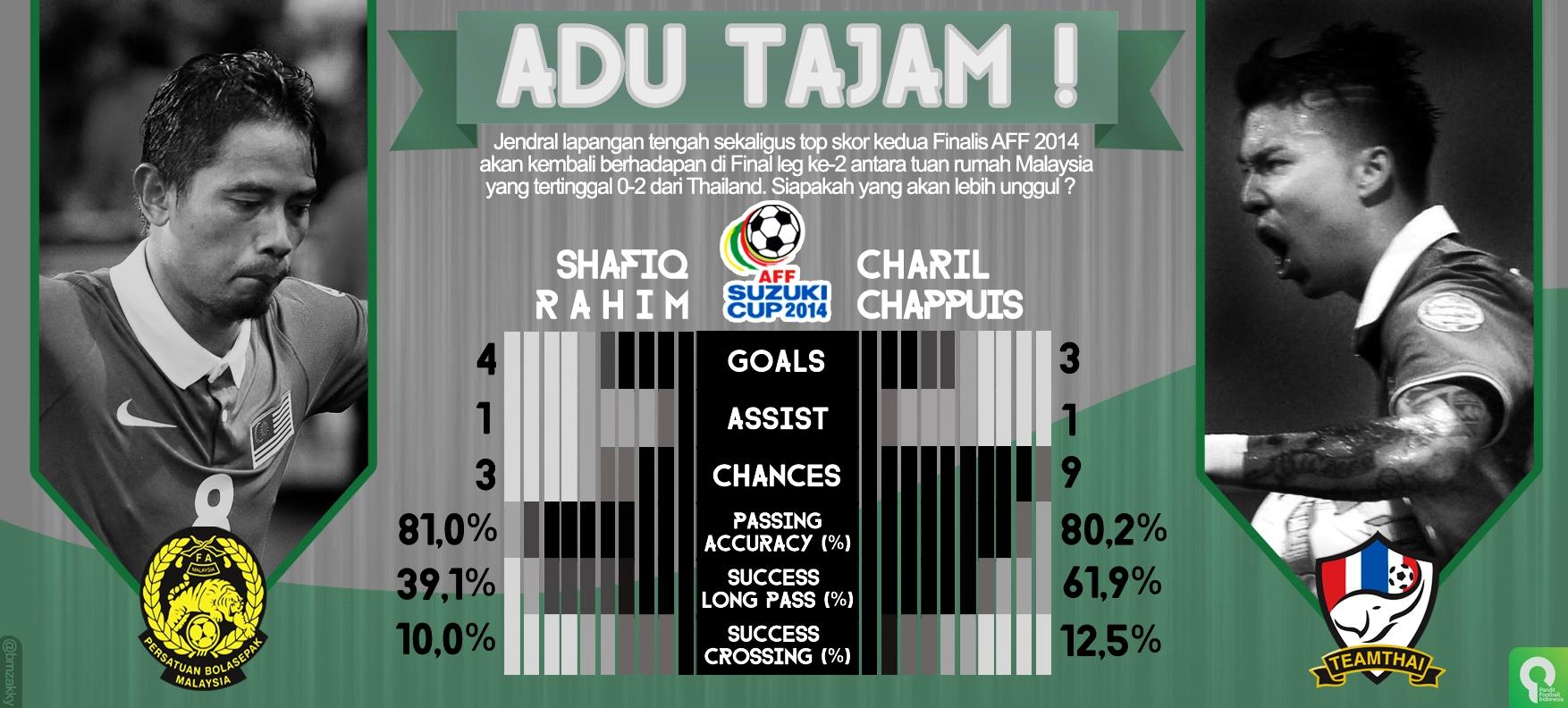Preview Final leg ke-2 Piala AFF dalam Grafis