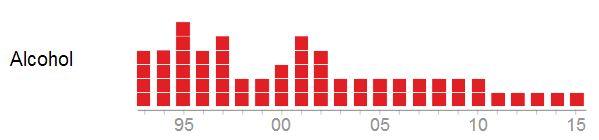 Tabel kesebelasan Liga Primer yang memakai sponsor utama dari perusahaan alkohol dari 1993 sampai 2015 - sumber: Guardian Graphic