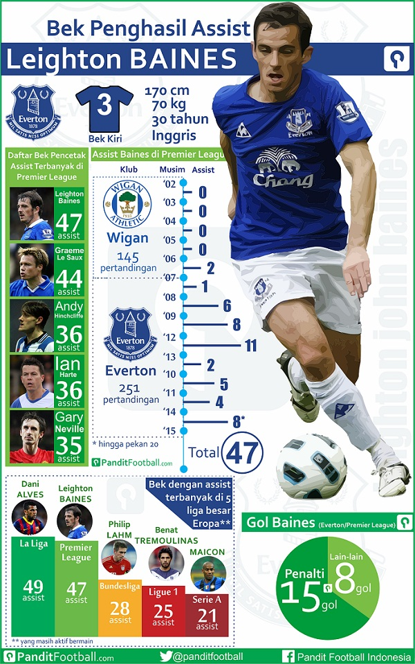 Baines assist_