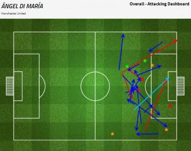 Grafik permainan Angel Di Maria saat ia bermain sebagai striker, sebelum gol Fellaini, saat menghadapi Queens Park Rangers (sumber: FourFourTwo Stats Zone)