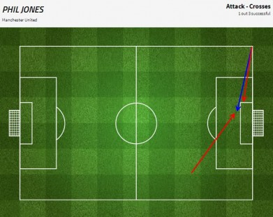 Grafik umpan silang Phil Jones saat menghadapi Queens Park Rangers (sumber: FourFourTwo Stats Zone)