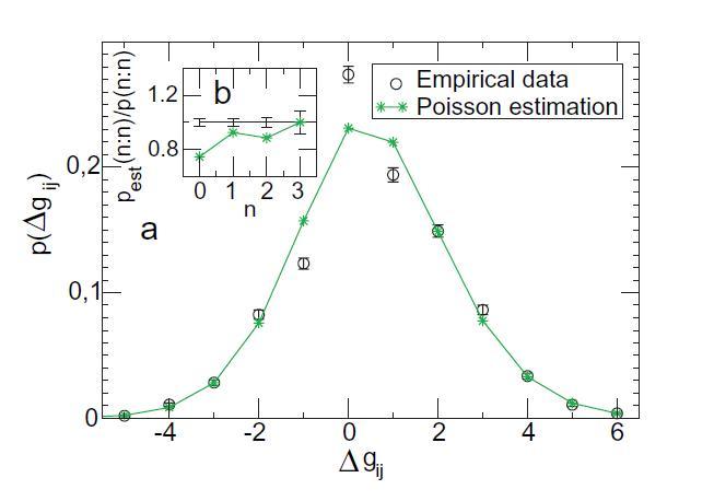 Angka ini membandingkan distribusi gol yang dihitung (tanda bintang berwarna hijau) dengan nilai yang sebenarnya (lingkaran terbuka). Rumus ini tepat, kecuali jika selisih gol adalah -1, 0, atau 1. Dalam kasus ini, data riil menunjukkan jumlah yang lebih besar dari hasil imbang, yang setara dengan jumlah yang lebih sedikit dari pertandingan dengan selisih satu gol. Ketidaksepakatan dapat menunjukkan efek psikologis yang menguntungkan hasil imbang. Sumber: A. Heuer, dkk.