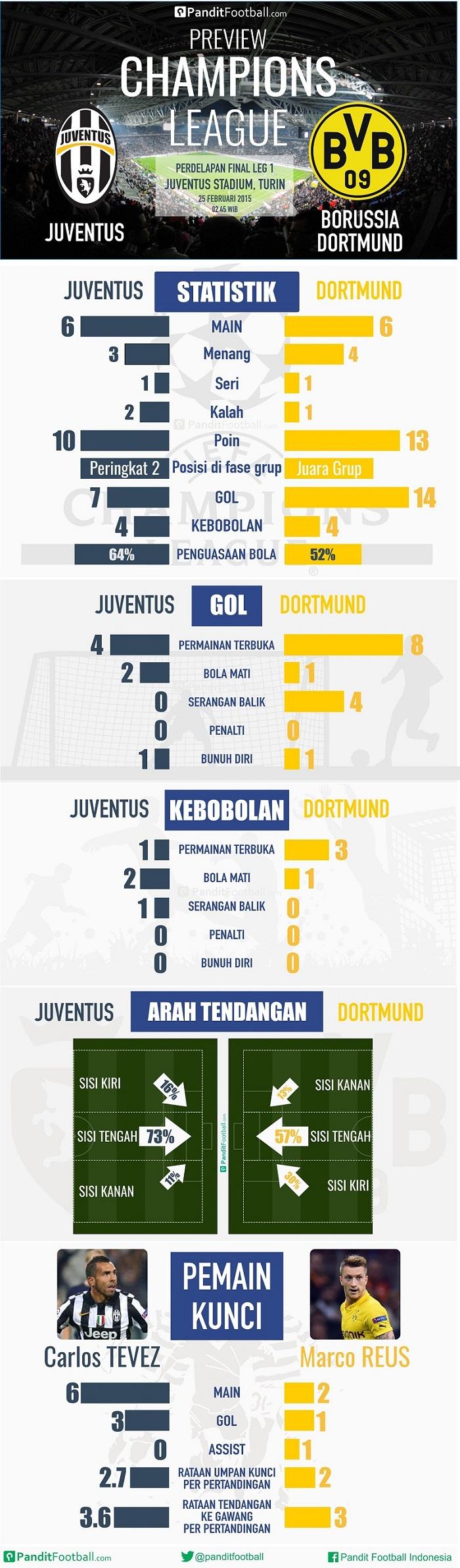 Juve Dortmund (1)
