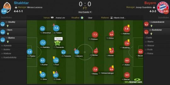 Susunan pemain Shakhtar Donetsk dan Bayern Munich (sumber: WhoScored.com)