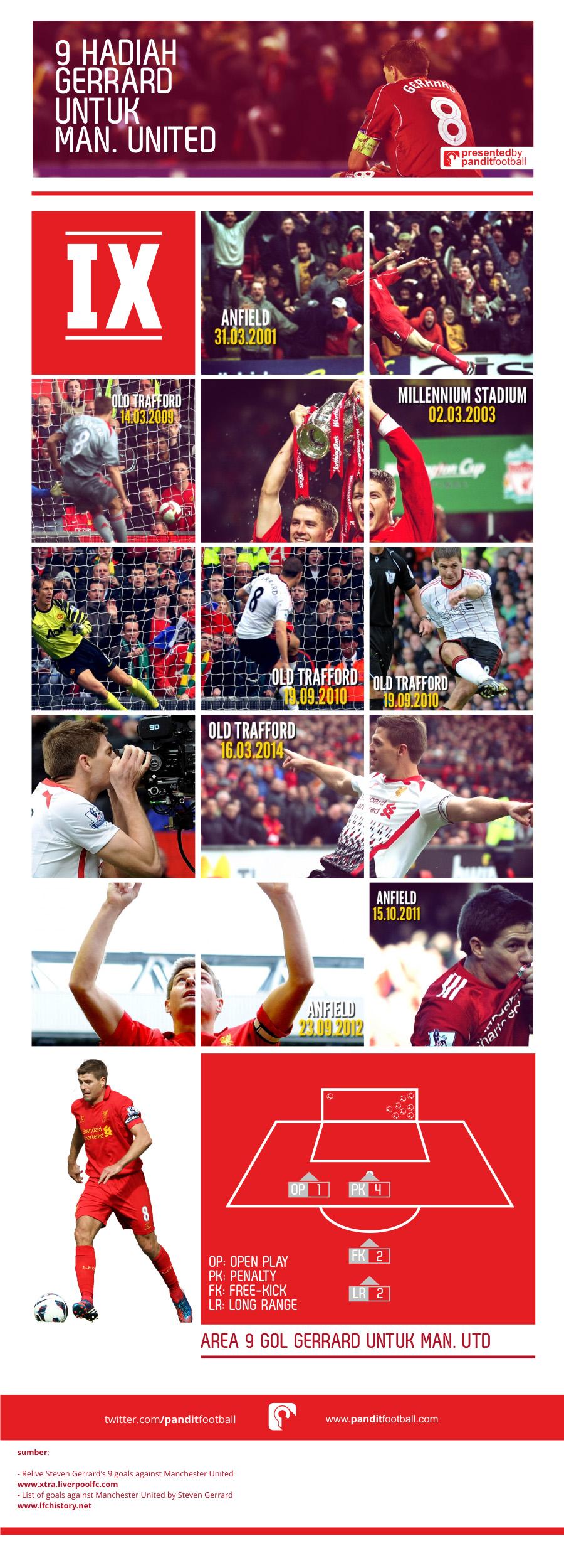 9 Hadiah Gerrard untuk Man. United (Klik Gambar untuk Memperbesar)