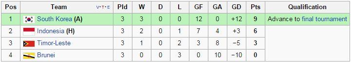Klasemen akhir Kualifikasi Piala Asia U-23 Grup H (sumber: wikipedia.org)