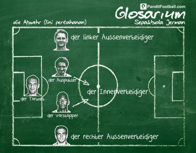 Football Glossary Jerman (BELAKANG) copy