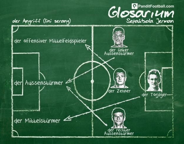 Football Glossary Jerman (STRIKER) copy