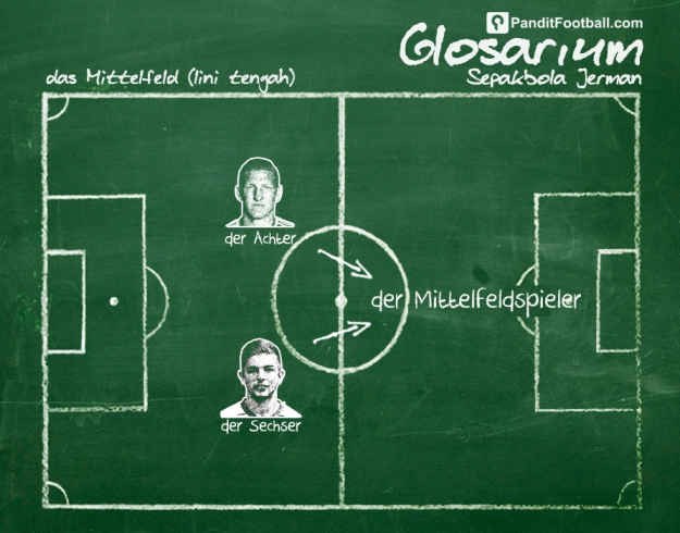 Football Glossary Jerman (TENGAH) copy