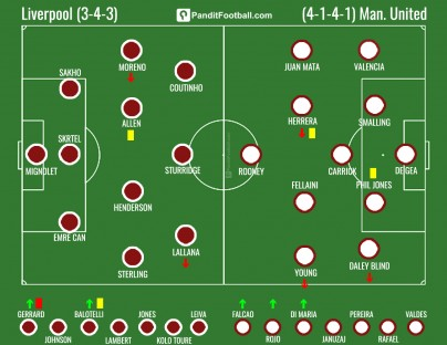 Formasi_Liverpool_United_2015.03