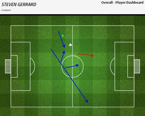 Grafik permainan Steven Gerrard - sumber: FourFourTwo Stats Zone