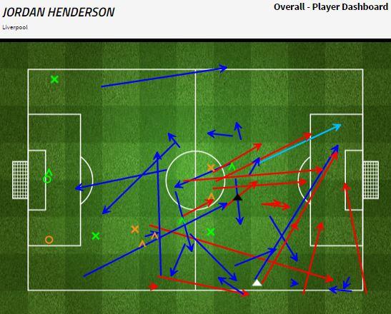 Grafik permainan Jordan Henderson - sumber: FourFourTwo Stats Zone