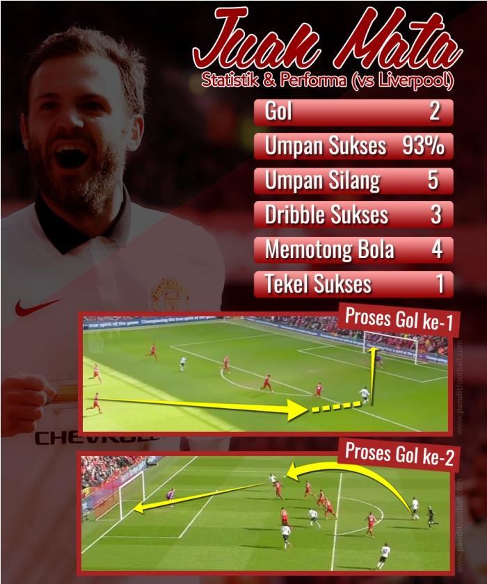 Juan mata stats vs LFC