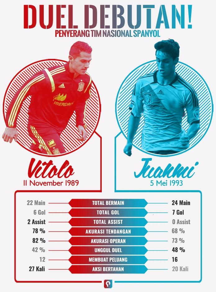 Juanmi vs Vitolo copy