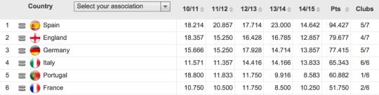 Daftar koefisien negara-negara teratas di UEFA (sumber: Copa90)