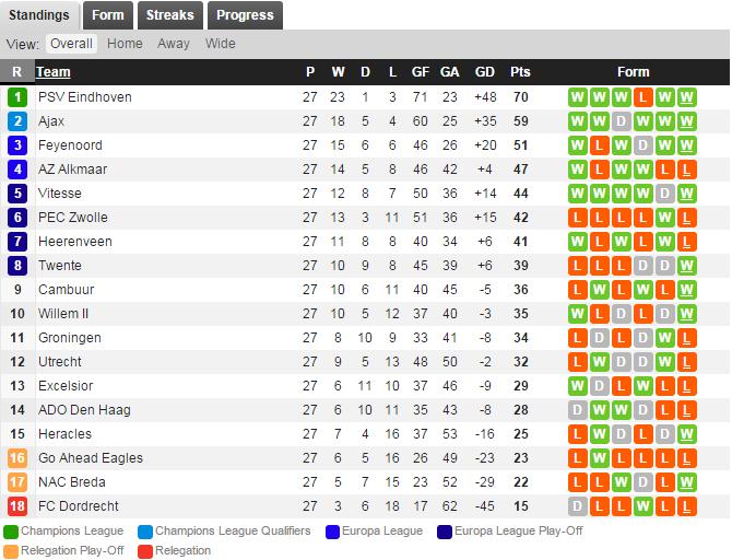 klasemen sementara Liga Belanda (via: WhoScored)