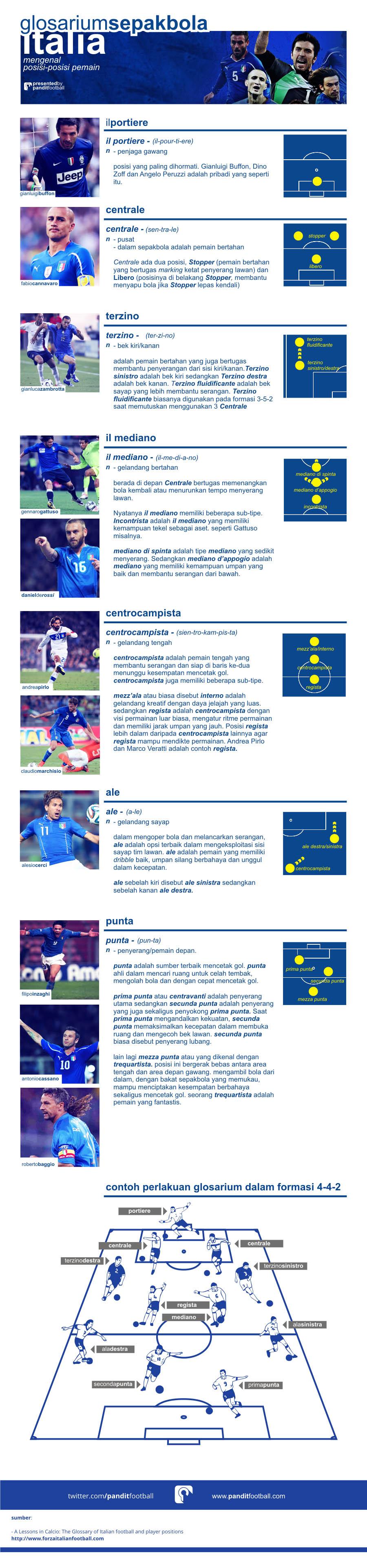 Glosarius Sepakbola Italia: Mengenal Posisi Pemain (Klik Gambar untuk Memperbesar)