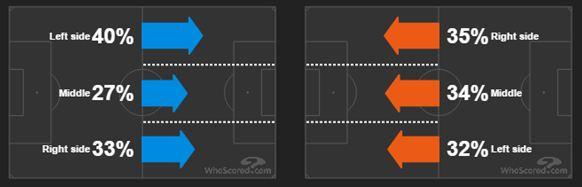 Grafik sisi penyerangan Arsenal (kiri) dan Chelsea (kanan) - sumber: Who Scored