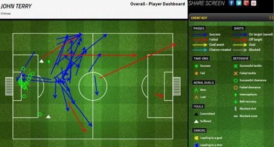 Grafik permainan John Terry - sumber: FourFourTwo Stats Zone