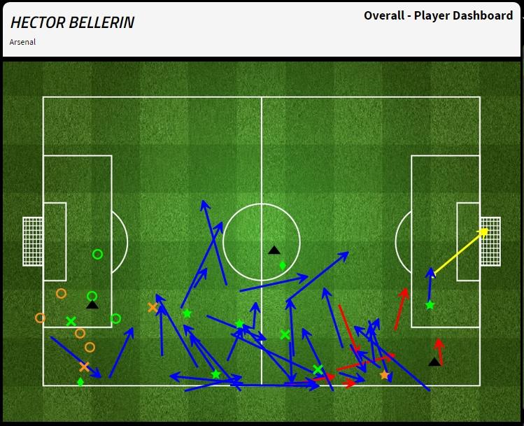 Bellerin1