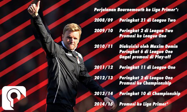 Eddie Howe dan perjalanan AFC Bournemouth dari musim League Two 2008/09 menuju Liga Primer 2015/16