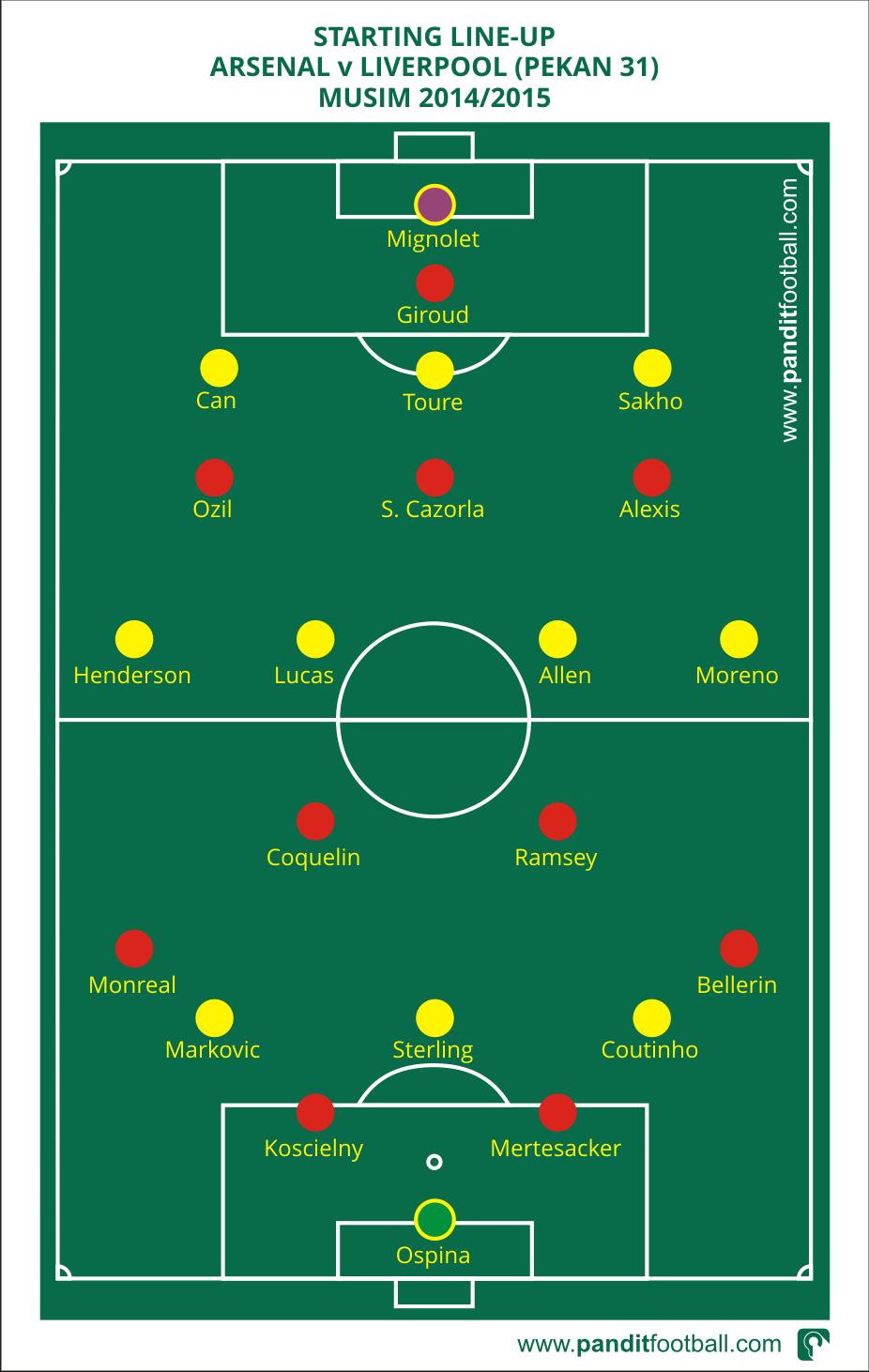 Formasi Starting Line Up Arsenal v Liverpool pekan ke 31