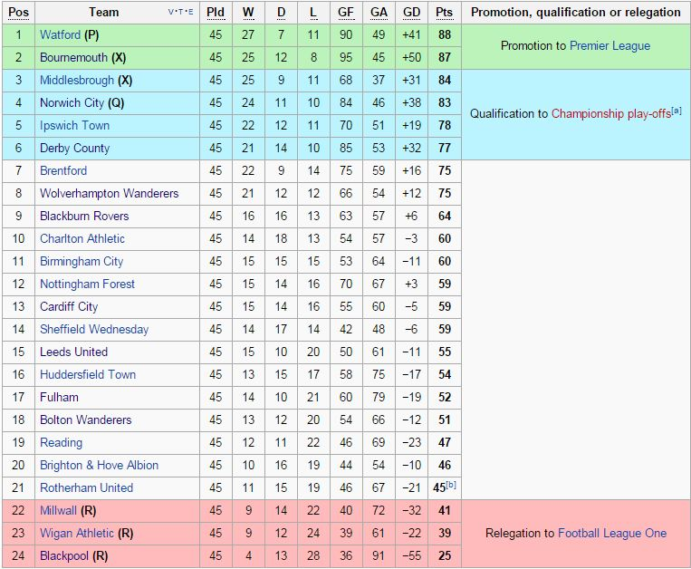 Tabel klasemen Football League Championship sampai pekan ke-45 (sumber: wikipedia.org)