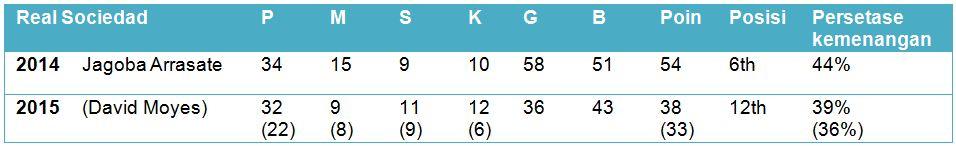 Perbandingan Real Sociedad pada 22 April 2014 dengan 22 April 2015 (P: jumlah pertandingan, M: menang, S; seri, K: kalah, G: mencetak gol, B: kebobolan)