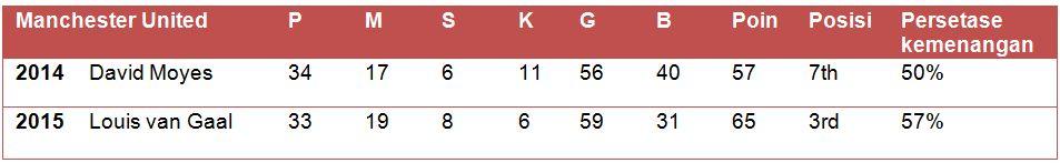 Perbandingan Manchester United pada 22 April 2014 dengan 22 April 2015 (P: jumlah pertandingan, M: menang, S; seri, K: kalah, G: mencetak gol, B: kebobolan)