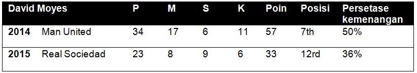 Perbandingan David Moyes pada 22 April 2014 dengan 22 April 2015 (P: jumlah pertandingan, M: menang, S; seri, K: kalah)