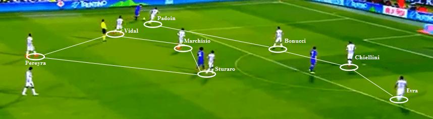 Juventus defensive shape. 4 bek sejajar, 3 gelandang tengah, dan satu gelandang serang tengah.