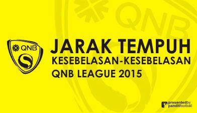 Jarak Tempuh Kesebelasan QNB League 2015