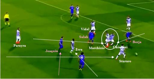 Interception oleh Marchisio and Chiellini. Serta, pertukaran posisi antara Evra dan Sturaro.