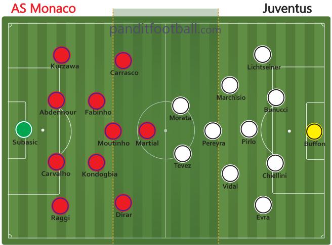 Susunan pemain Juventus vs Monaco
