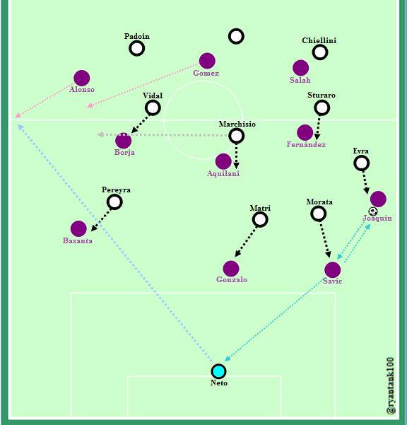 PressingJuventus yang berujung pada gol. Momen-momen sebelum gol Juventus di menit 21.