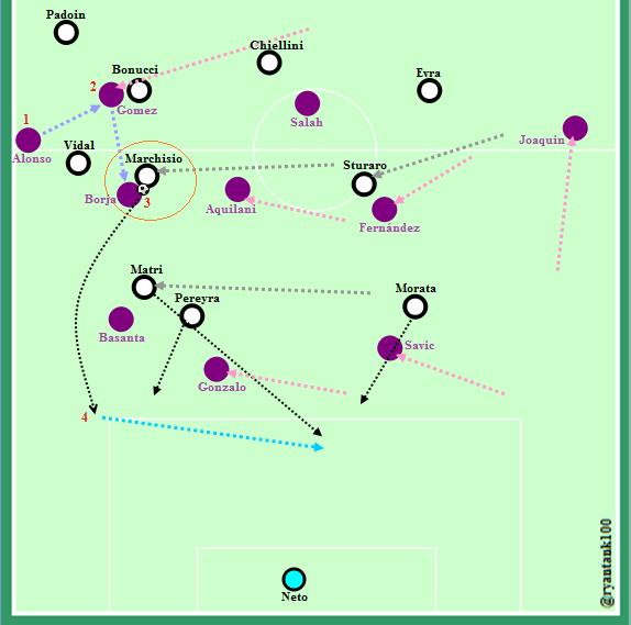 Proses gol pertama. Nomor 1, 2, 3 , dan garis biru merupakan urutan sirkulasi bola Fiorentina (seperti yang dijelaskan di atas). Jika anda lihat garis merah muda, itu merupakan indikasi starting point dan pergerakan masing-masing pemain Fiorentina, sampai Borja Valero menerima umpan dari Gomez (3).