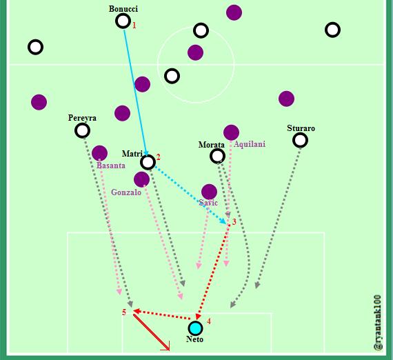 Vertical play by Bonucci (1)yang menjadi awal malapetaka di lini belakang Fiorentina.