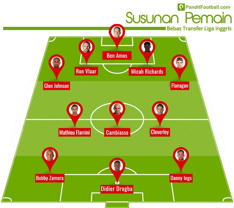 Susunan pemain bebas transfer (bag. 1 - tim merah)