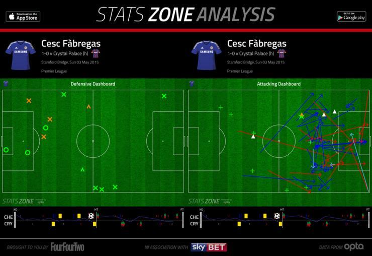 Grafik permainan Francesc Fàbregas melawan Crystal Palace - sumber: FourFourTwo.com
