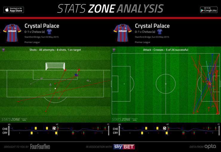 Grafik tembakan dan umpan silang Crystal Palace melawan Chelsea - sumber: FourFourTwo.com
