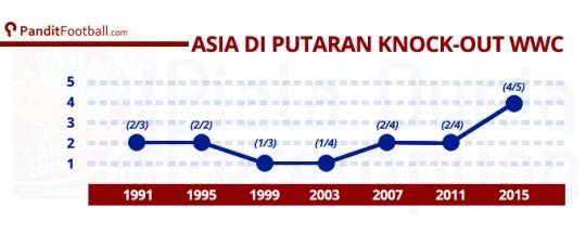 Perbandingan negara Asia yang lolos fase grup dari tahun ke tahun.
