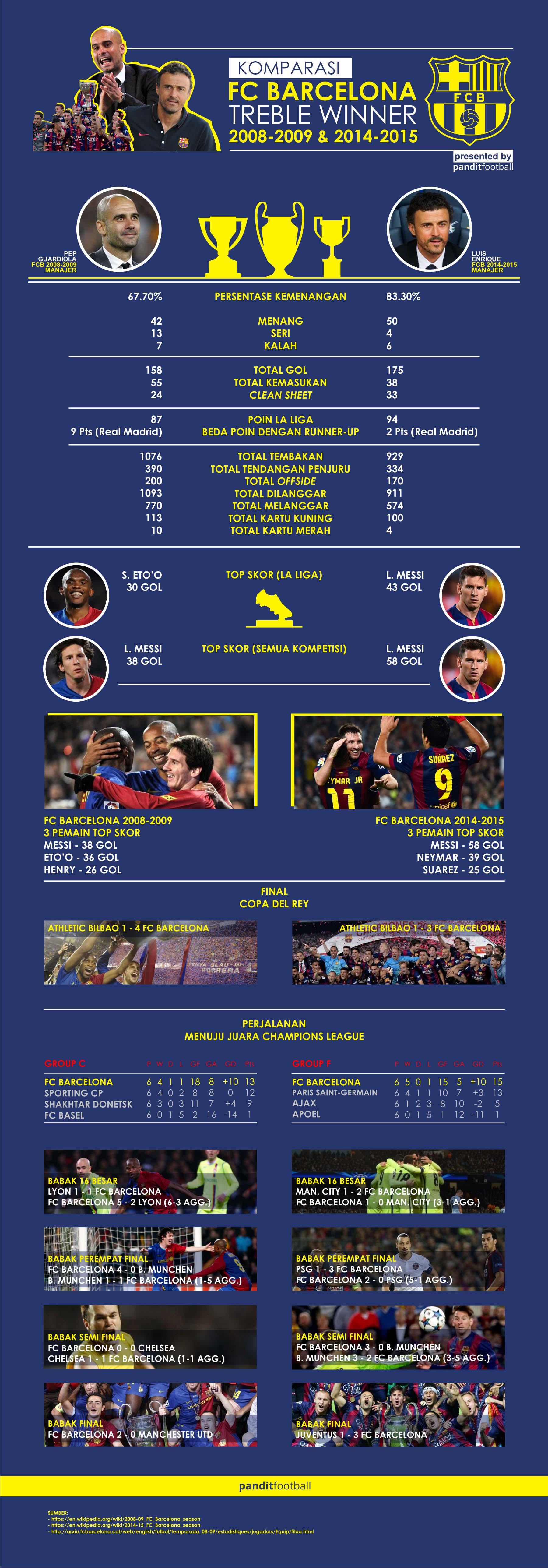 komparasi treble barcelona rev1