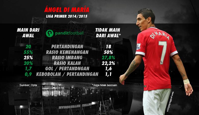 Perbandingan ketika Ángel Di María bermain dari awal dan tidak bermain dari awal.