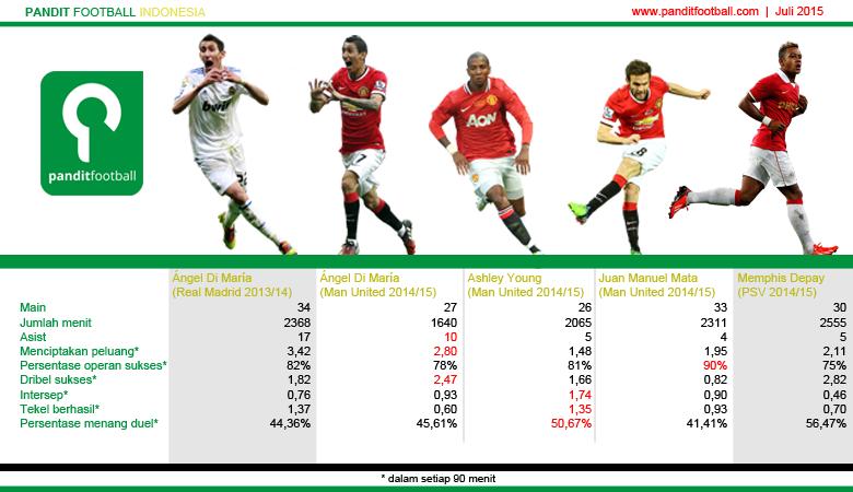 Perbandingan beberapa statistik Ángel Di María (saat di Real Madrid dan Manchester United), Ashley Young, Juan Manuel Mata, dan Memphis Depay.